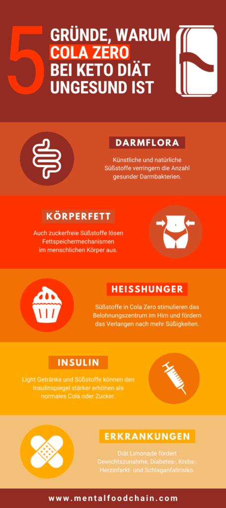 5 Gründe, warum Cola Zero bei Keto Diät ungesund ist als Infografik: Darmflora, Körperfett, Heißhunger, Insulin, Erkrankungen