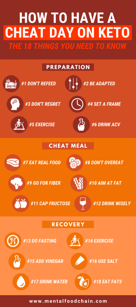 How to have a cheat day on keto infographic: Preparation, cheat meal, recovery