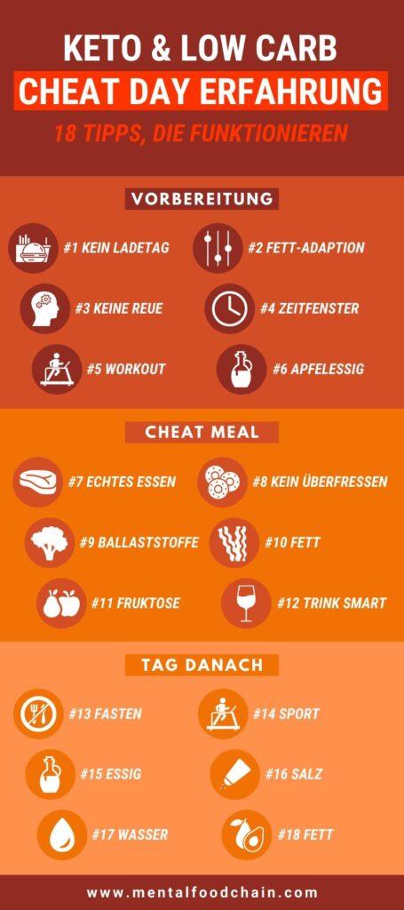 Inforgrafik: Keto und Low Carb Cheat Day Erfahrung - Vorbereitung, Cheat Meal und Tag danach