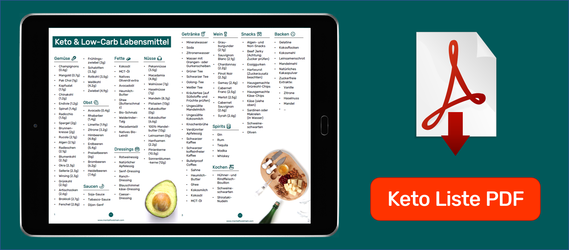 Gratis Keto Lebensmittel Liste PDF