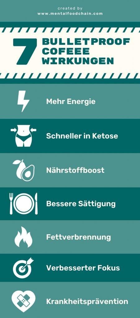 Bulletproof Coffee Wirkung Infographic