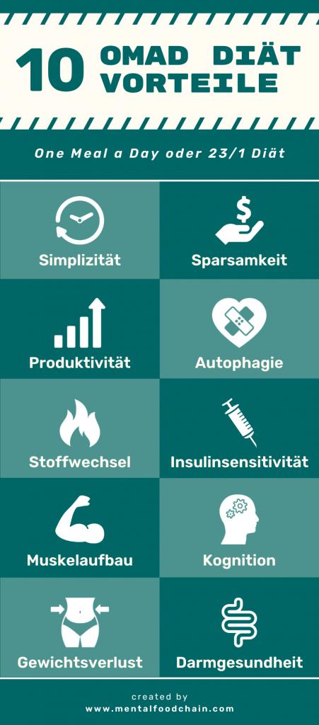10 OMAD Vorteile Infografik