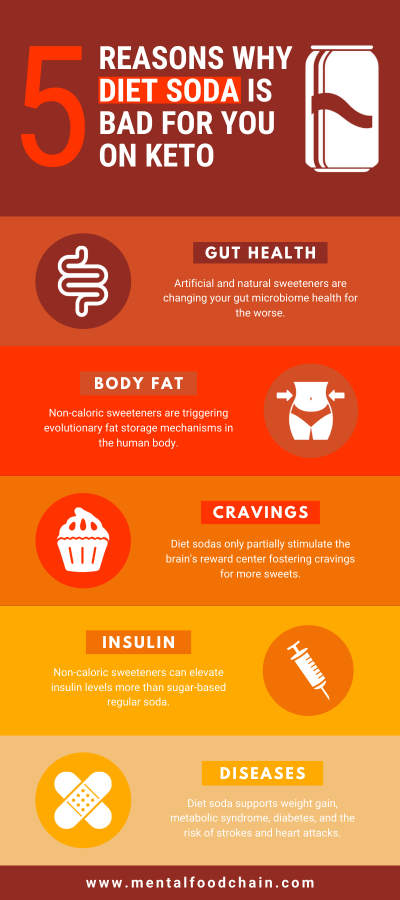 Pinterest Infographic - 5 Reasons Why Diet Soda on Keto Is Bad for You: Gut Health, Body Fat, Cravings, Insulin, Diseases